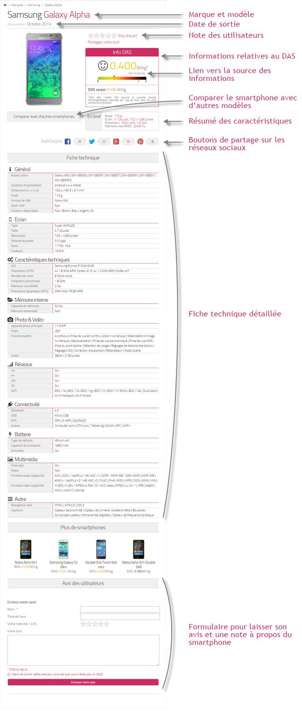 Exemple d'une page d'une smartphone