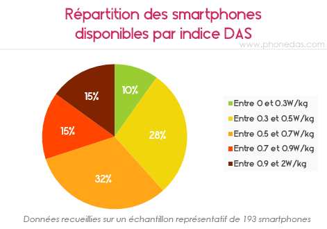 Répartition des smartphones par DAS